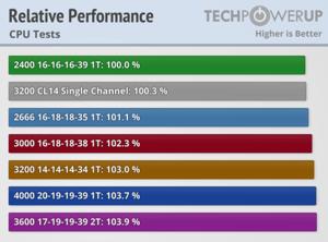 Πατήστε στην εικόνα για να τη δείτε σε μεγέθυνση.  Όνομα:  relative-performance-cpu.png Εμφανίσεις:  10 Μέγεθος:  26,1 KB ID: 205813