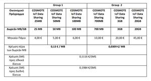 Πατήστε στην εικόνα για να τη δείτε σε μεγέθυνση.  Όνομα:  cosmote-iot-data-sharing.png Εμφανίσεις:  54 Μέγεθος:  31,8 KB ID: 194749
