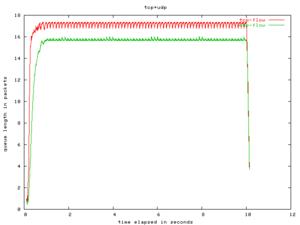Πατήστε στην εικόνα για να τη δείτε σε μεγέθυνση.  Όνομα:  queue-tcp+udp-overbuf.png Εμφανίσεις:  36 Μέγεθος:  4,1 KB ID: 7431