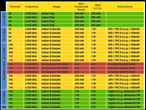 Πατήστε στην εικόνα για να τη δείτε σε μεγέθυνση.  Όνομα:  5ghz-details-canada-update-may-2015.png Εμφανίσεις:  25 Μέγεθος:  102,4 KB ID: 205335