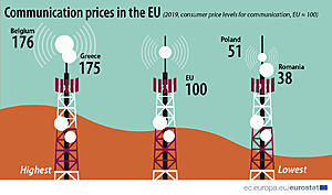 Πατήστε στην εικόνα για να τη δείτε σε μεγέθυνση.  Όνομα:  Consumer price levels for communication1@1.5x-100.jpg Εμφανίσεις:  666 Μέγεθος:  430,7 KB ID: 222552