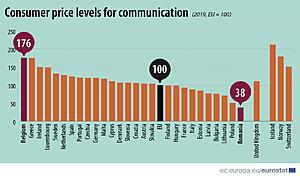 Πατήστε στην εικόνα για να τη δείτε σε μεγέθυνση.  Όνομα:  Consumer price levels for communication2@1.5x-100.jpg Εμφανίσεις:  714 Μέγεθος:  429,1 KB ID: 222553