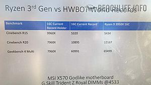 Πατήστε στην εικόνα για να τη δείτε σε μεγέθυνση.  Όνομα:  AMD-Ryzen-9-3950X-World-Record-OC.jpg.7647756c50a65a001b0d3e19e4516861.jpg Εμφανίσεις:  29 Μέγεθος:  60,6 KB ID: 204425
