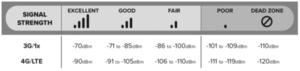 Πατήστε στην εικόνα για να τη δείτε σε μεγέθυνση.  Όνομα:  3g_vs_4g_lte_signal_strength_in_dbm_large.png Εμφανίσεις:  8 Μέγεθος:  8,5 KB ID: 205865