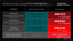 Πατήστε στην εικόνα για να τη δείτε σε μεγέθυνση.  Όνομα:  AMD-X370-AM4-B350-AM4-A320-AM4-A300-AM4-Chipsets.png Εμφανίσεις:  51 Μέγεθος:  291,4 KB ID: 178457