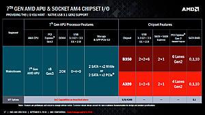 Πατήστε στην εικόνα για να τη δείτε σε μεγέθυνση.  Όνομα:  AMD-AM4-Chipset-Features.jpg Εμφανίσεις:  51 Μέγεθος:  179,6 KB ID: 178458