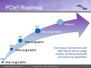 Πατήστε στην εικόνα για να τη δείτε σε μεγέθυνση.  Όνομα:  PCIExpress-4-PCIExpress-5-900x673.png Εμφανίσεις:  524 Μέγεθος:  262,3 KB ID: 173685